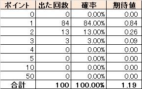 ルーレットの確率(2016/2/1時点)