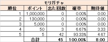 モリガチャの確率(2016/2/1時点)