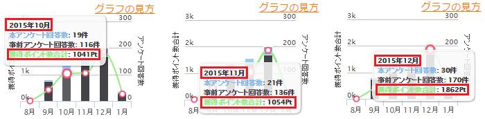 私の2015年10~12月の実績。 ※「1pt = 1円」です。