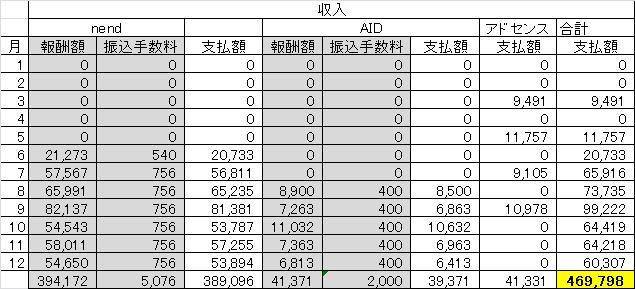 白色申告のための収入のまとめ一覧表