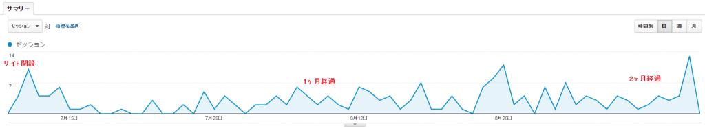 新規ドメイン取得から2ヶ月経過した当サイトのアクセス数