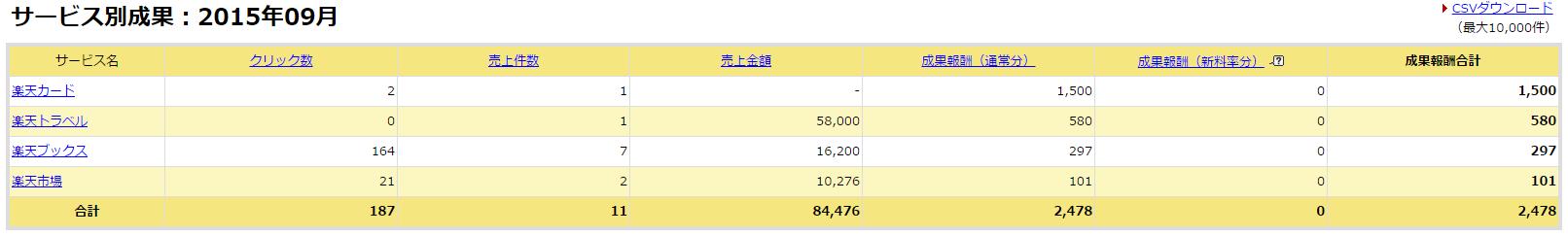 楽天アフィリエイトの成果(2015年9月)