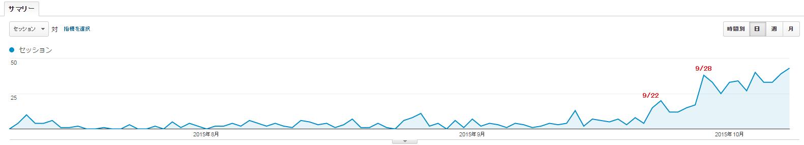 新規ドメイン取得から3ヶ月が経過した当サイトのアクセス数
