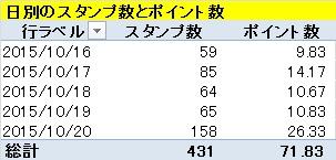 モッピーゴールドラッシュで獲得したスタンプ数とポイント数