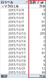 管理人の最近のマクロミルでの稼ぎは3週間で700ポイント