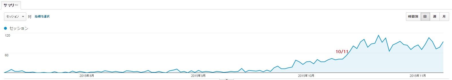 新規ドメイン取得から4ヶ月が経過した当サイトのアクセス数