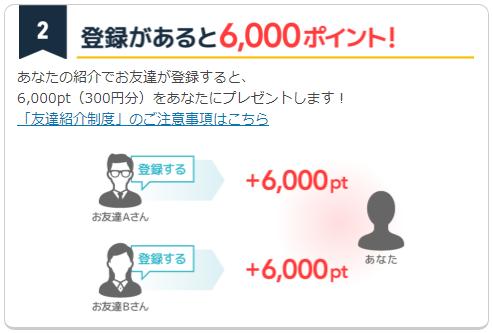 ポイントタウンの友達紹介ポイントは1人につき300円