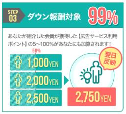 モッピーの友達紹介制度のダウン報酬