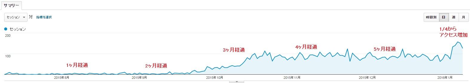 新規ドメイン取得から6ヶ月が経過した当サイトのアクセス数
