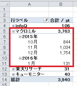 エクセルで記録した履歴。数値がグラフと微妙に異なりますが・・・