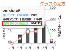 2015年10月:1,041pt(1,041円)