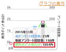 2015年10月:1,054pt(1,054 円)
