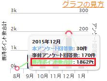 2015年10月:1,862pt(1,862 円)
