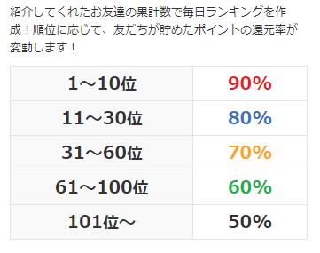 i2iポイントの友達紹介制度(ダウン報酬)