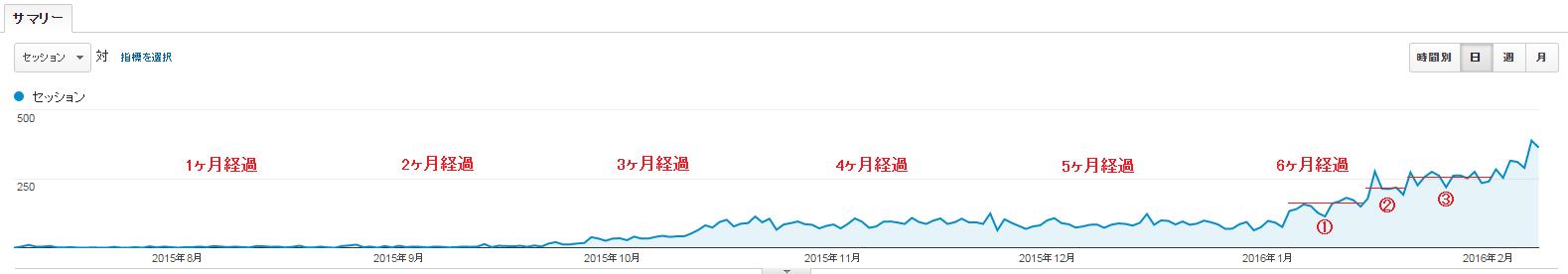 新規ドメイン取得から7ヶ月が経過した当サイトのアクセス数