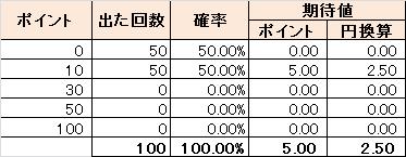 ハズレ50%のとき:期待値2.50円