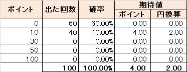ハズレ60%のとき:期待値2.00円