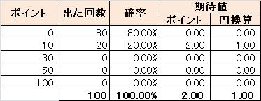 ハズレ80%のとき:期待値1.00円