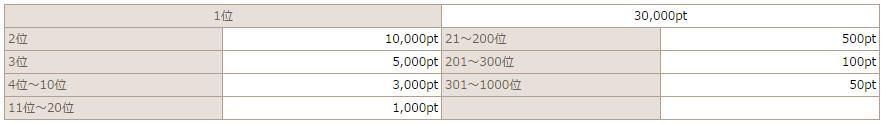 モバトクの無料コンテンツで稼げる方法・稼げない方法(パソコン版)