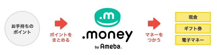 .money(ドットマネー)は複数サイトのポイントを合算できる