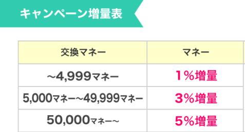 「ポイントインカムの10pt = .moneyの1マネー = 1円」