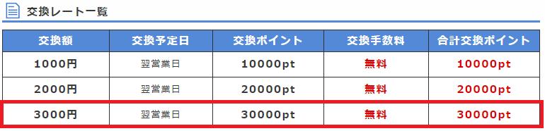 「ポイントインカムのpt → .moneyのマネー」の交換レート。 一回の交換上限は3,000円分(のマネー)となっています。