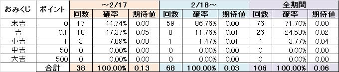 2/17までは50%超の確率で0.1以上が出ていたが、 2/18以降は80%超の確率でハズレが出る。