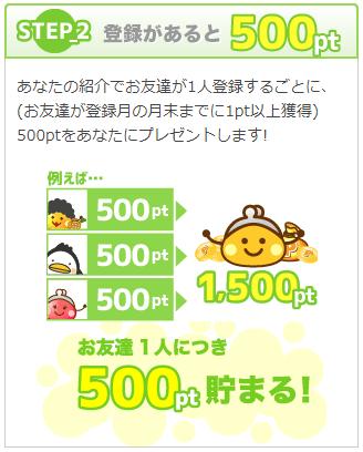 友達が1ポイント以上を稼ぐと「紹介する側」は500ポイント(250円)を貰える