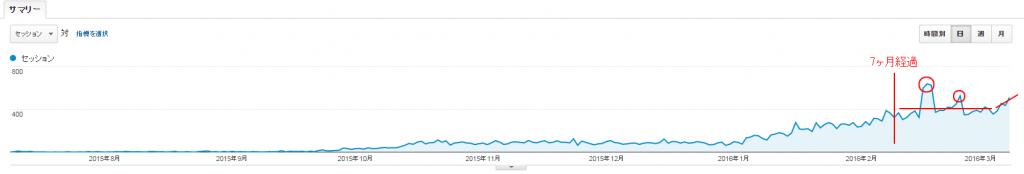 新規ドメイン取得から8ヶ月が経過した当サイトのアクセス数