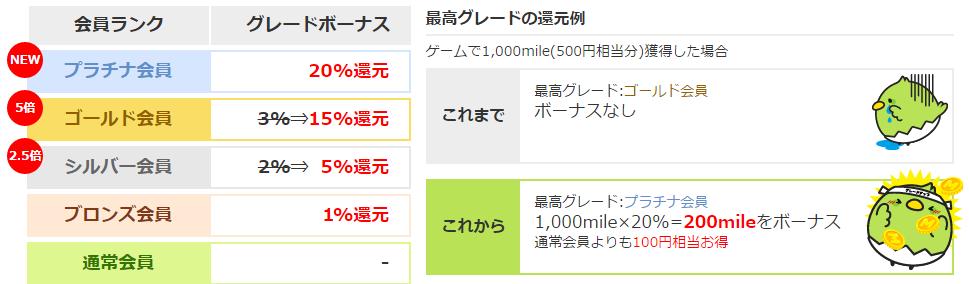 すぐたまグレード制度リニューアル&50,000mile山分けキャンペーン