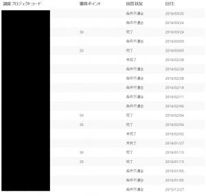 私が回答したアンケートの一覧。条件不適合になったものが多いことが分かります。