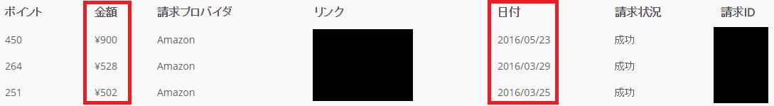 最低交換ptは「250pt = 500円」からです。