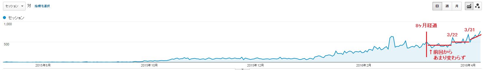 新規ドメイン取得から9ヶ月が経過した当サイトのアクセス数
