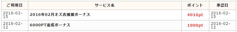 2016年2月の特別企画の実績 :  計5,010pt(501円)