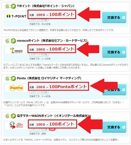 Gポイントは最低交換額が100円の交換先が多い