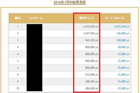 PONEY(ポニー)の交換レートは「100pt = 1円」です。