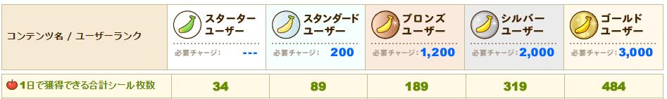 無料コンテンツを利用すると貰えるシール枚数の上限(1日)。 ※「シール10枚 = 1pt」です。