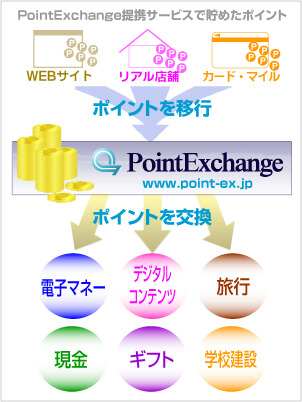 PointExchange(ポイントエクスチェンジ)は各お小遣いサイトのポイントを合算できる
