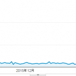 新規ドメイン取得から10ヶ月が経過した当サイトのアクセス数