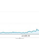 新規ドメイン取得から11ヶ月が経過した当サイトのアクセス数