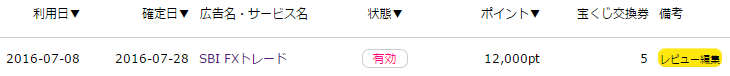 FX口座の開設だけで1万円以上を一気に稼げます。