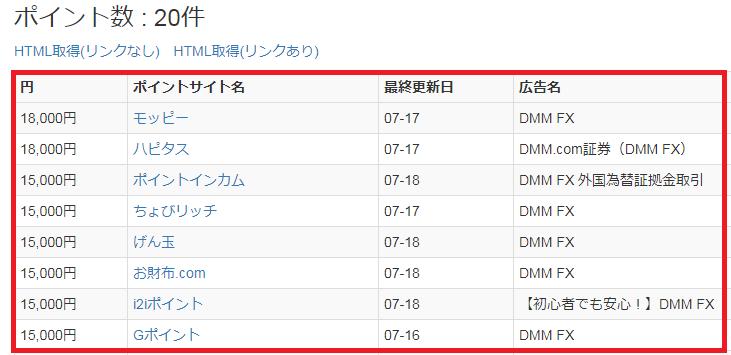 調べ得で「DMM FX」を検索した結果の表示