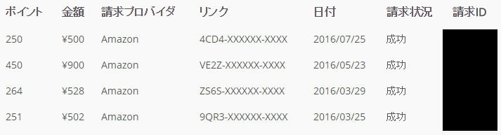 これは私のAmazonギフト券への交換履歴ですが、同じくらいの頻度でiTunesギフトコードに交換することがでるはずです(参考)。