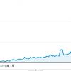 新規ドメイン取得から13ヶ月(1年1ヶ月)が経過した当サイトのアクセス数