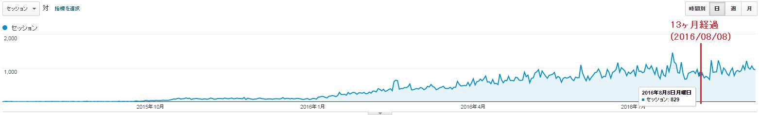 新規ドメイン取得から14ヶ月(1年2ヶ月)が経過した当サイトのアクセス数