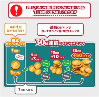 GMコインの連続ログインボーナスの仕組み