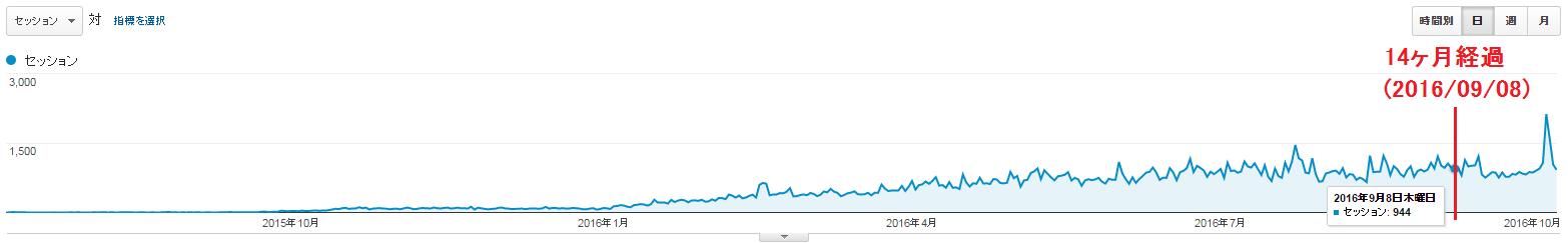 新規ドメイン取得から15ヶ月(1年3ヶ月)が経過した当サイトのアクセス数