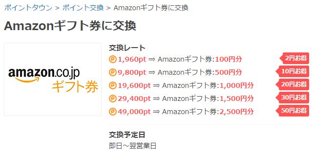 2,000pt以上を所持していれば100円分からAmazonギフト券へ交換することができます。