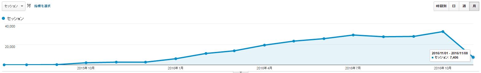 新規ドメイン取得から16ヶ月(1年4ヶ月)が経過した当サイトのアクセス数