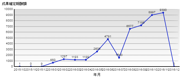 2016年11月のお小遣いサイト副収入実績の公開